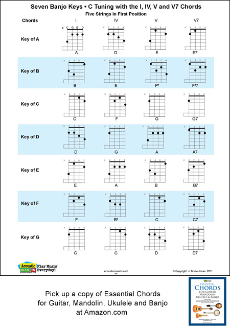 5 String Banjo Chord and Key Chart in C Tuning, g C G B D