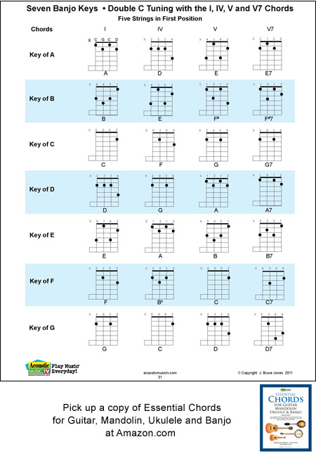 5 String Banjo Chords and Keys for Double C Tunings, g, C, G, C, D