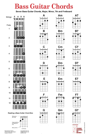 bass guitar chord charts and fretboard poster bass guitar chord charts