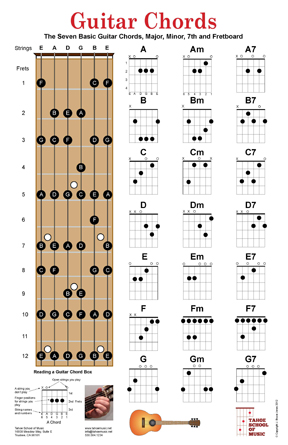 Ukulele ukulele chords major : Ukulele E Major Chord Variations