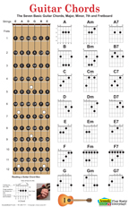 Guitar chord and fretboard poster, 7 chords, at Zazzle.com