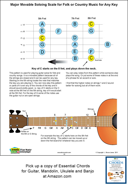 Guitar Movable Soloing Scale for Folk and Country Music, Acoustic ...
