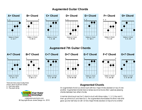 Mandolin four finger mandolin chords : four finger mandolin chords Tags : four finger mandolin chords ...