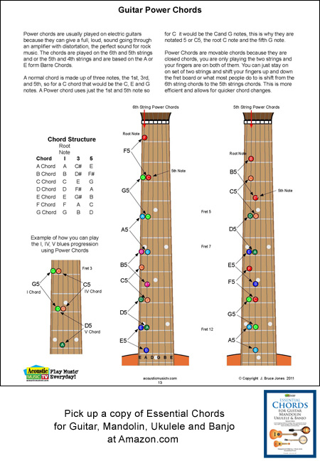 Guitar Course  Cords Finger Exercises Notes Fretboard