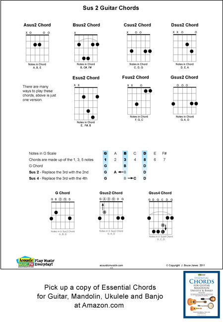 Guitar Sus2 chords, chord fingering