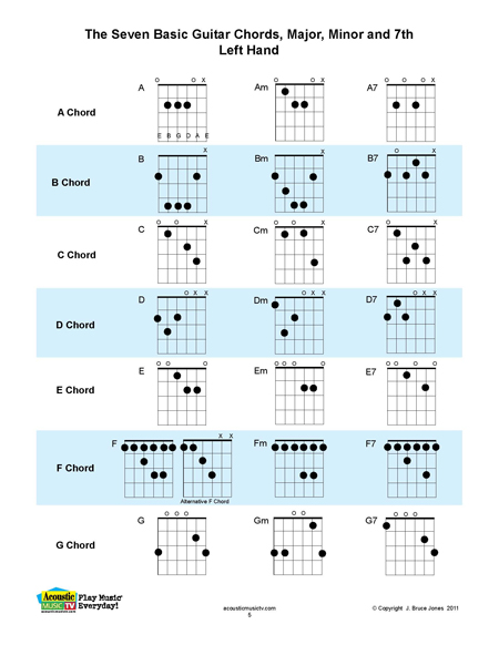 picture about Mandolin Chord Charts Printable identified as Acoustic New music Television