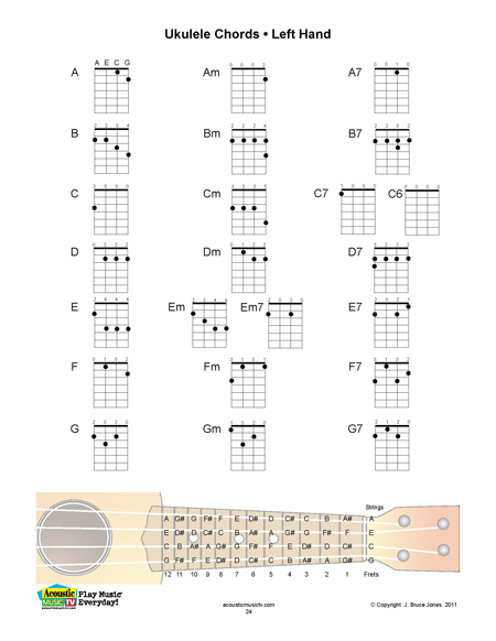 Gallery For u0026gt; Ukulele Chords Chart Beginner