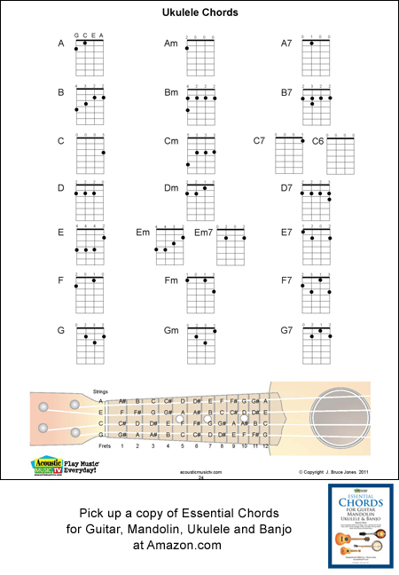 Ukulele Chord Fingerings, Major, Minor, SeventhsAcoustic Music TV