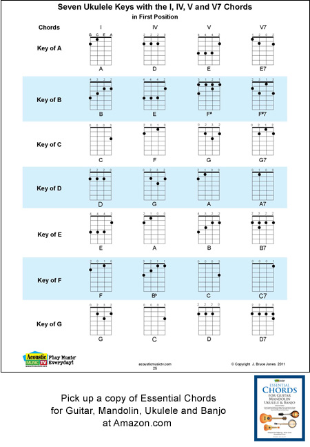 Ukulele 1 4 5 Chords For Each Key Acoustic Music Tv