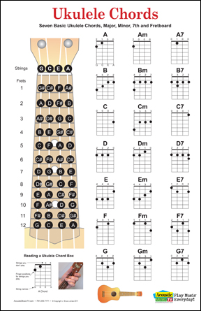 Ukulele ukulele chords images : Pinterest • The world's catalog of ideas