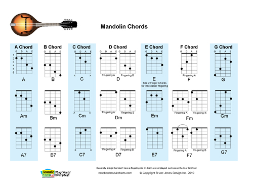 Mandolin Chords Fingering Charts, Major, Minor and Seventh
